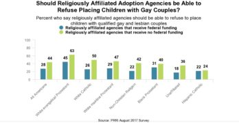 Americans oppose LGBTQ discrimination by federally-funded adoption agencies